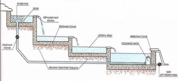 Как устроить ручей с водопадом своими руками